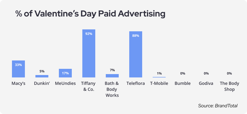% of Valentines Day Paid Advertising (1)