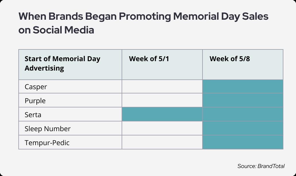 Memorial day - promoting brands