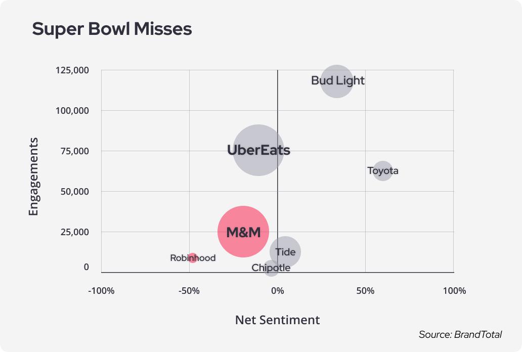 Super Bowl Misses