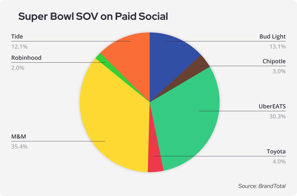 Super Bowl SOV on Paid Social