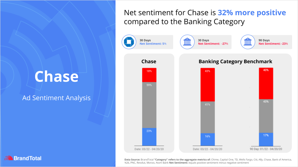 Chase bank net sentiment brand messaging