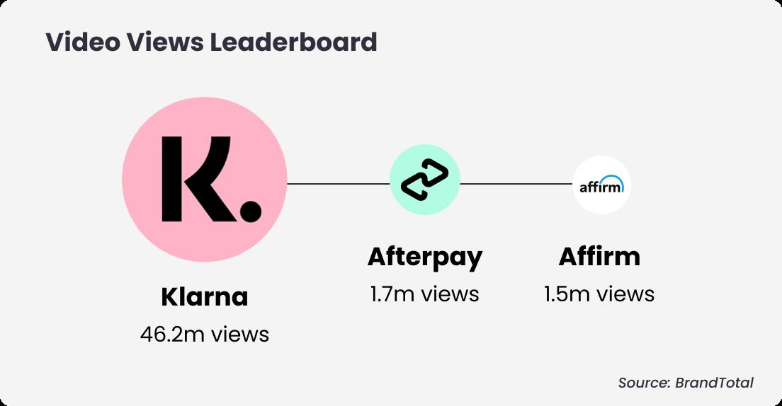 klarna-video views (1)
