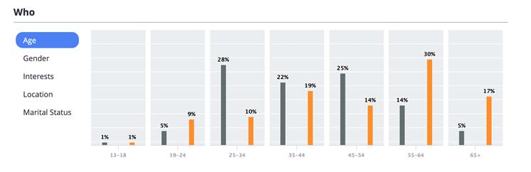 5be7eb8bfaa5579d2eeff07a_Target audience in digital marketing  - Casper vs Sealy