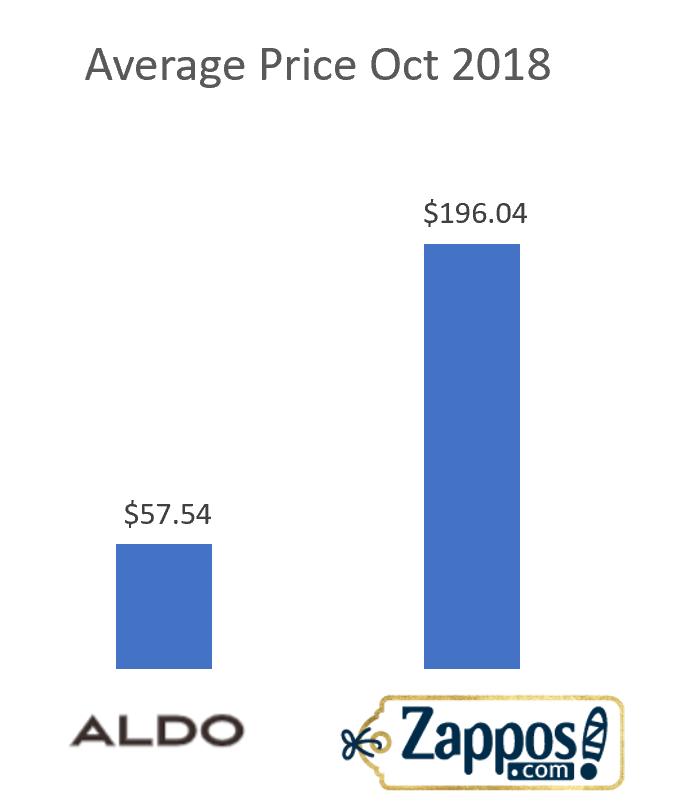 5be7ebf5d8465701016cd484_avg product price in nads - Aldo vs Zappos