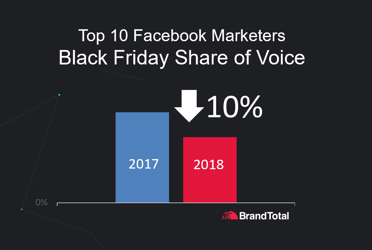 5bf7fc54c36a74fffd228783_Black Friday Total SOV for top 10 Marketers on Facebook