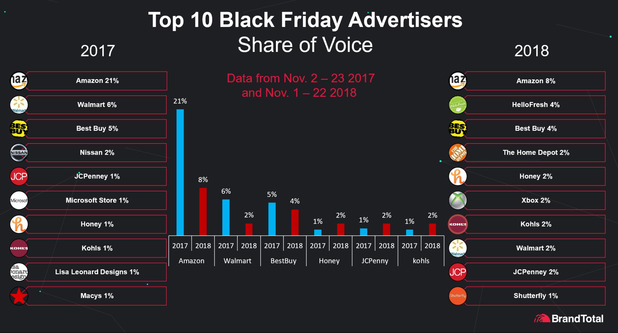 5bf7fd24cc063af5a4731446_Top 10 Black Friday Advertisers