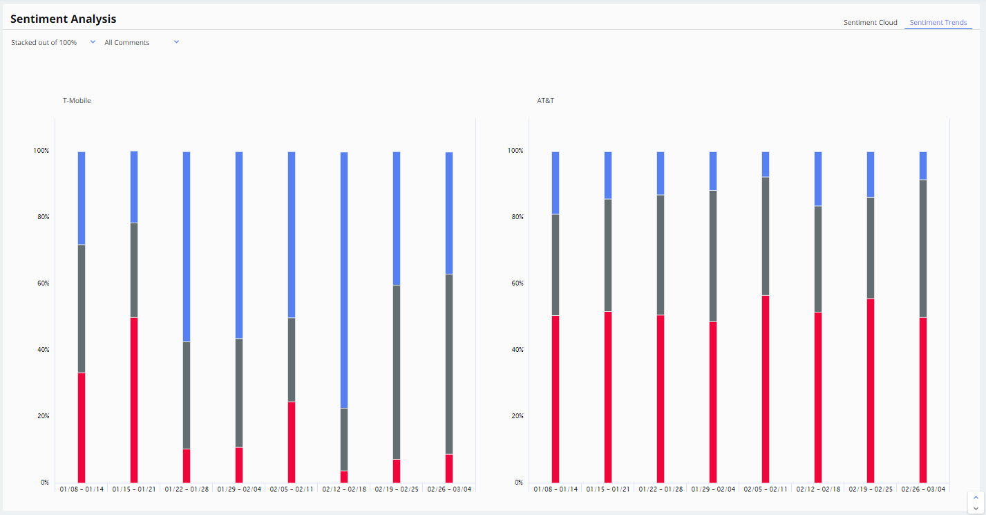 5c7fe333edf70e54e5570387_benchmark sentiment trends